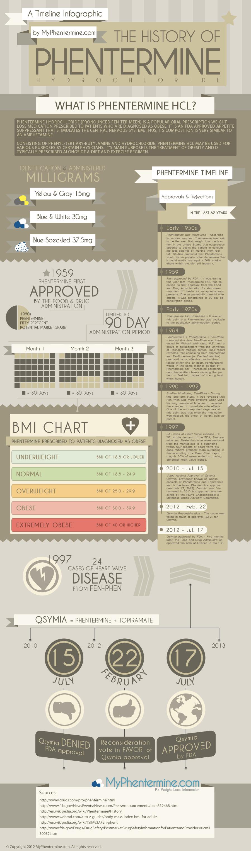 Phentermine History Infographic