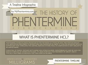 MyPhentermine.com Timeline Infogaphic